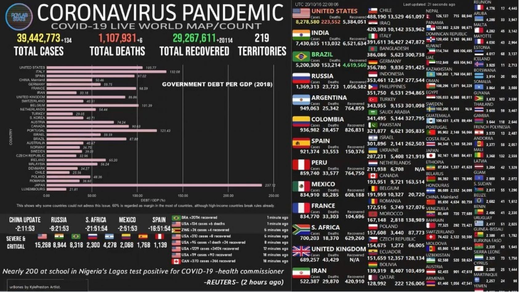 Pandemia en aumento y Argentina en 5° lugar mundial